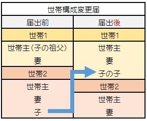 %e4%b8%96%e5%b8%af%e6%a7%8b%e6%88%90%e5%a4%89%e6%9b%b41