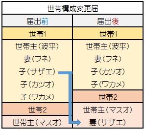 %e4%b8%96%e5%b8%af%e6%a7%8b%e6%88%90%e5%a4%89%e6%9b%b42